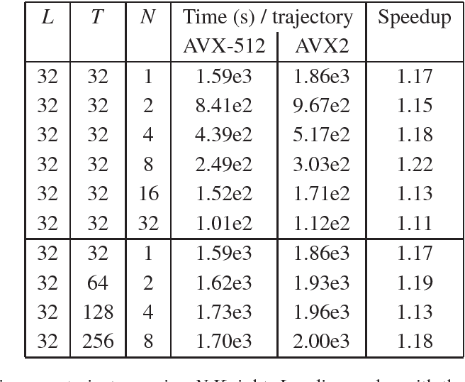 Table 2 from AVX-512 extension to OpenQCD 1 6 - Semantic Scholar