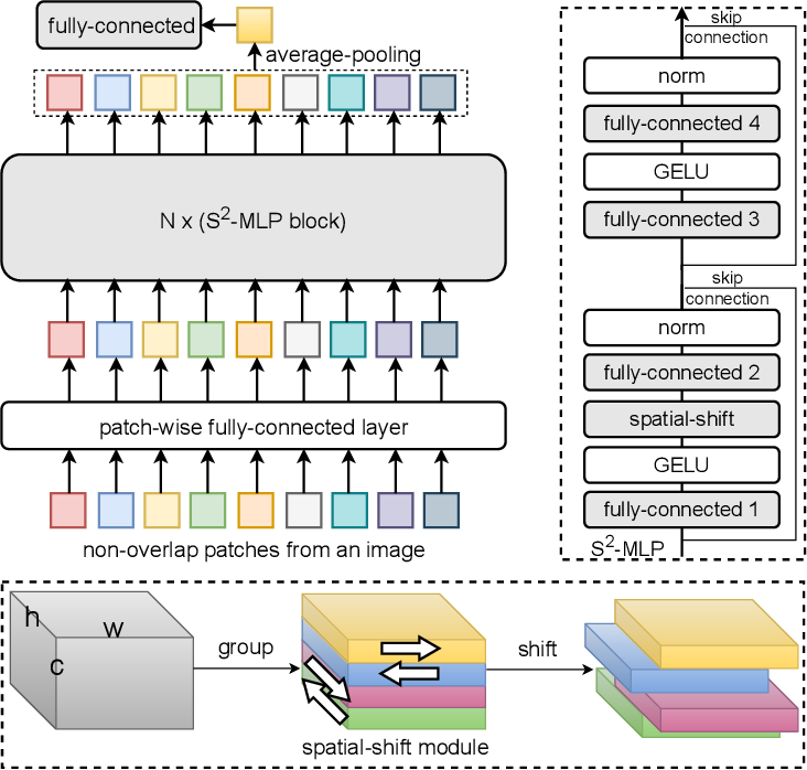 Figure 1 for S$^2$-MLP: Spatial-Shift MLP Architecture for Vision