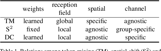 Figure 2 for S$^2$-MLP: Spatial-Shift MLP Architecture for Vision