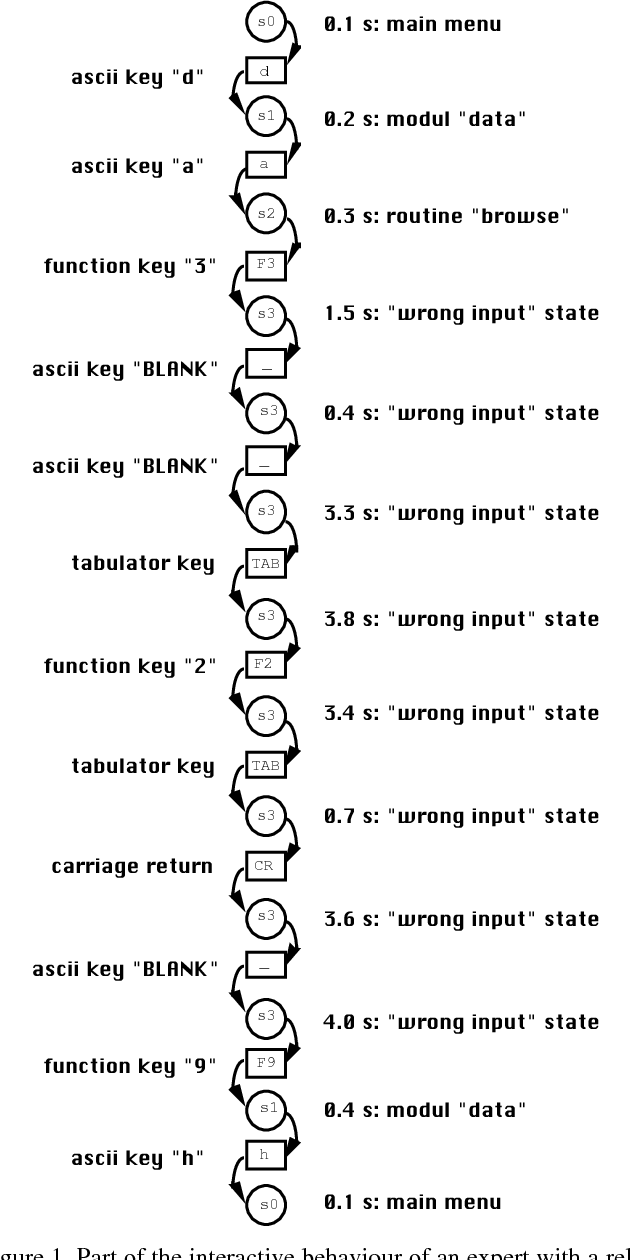 Figure 1. Part of the interactive behaviour of an expert with a relational database system. The whole process of this example is based on 12 transitions and 12+1=13 states. The number on the right side is the 'time per key' in seconds.