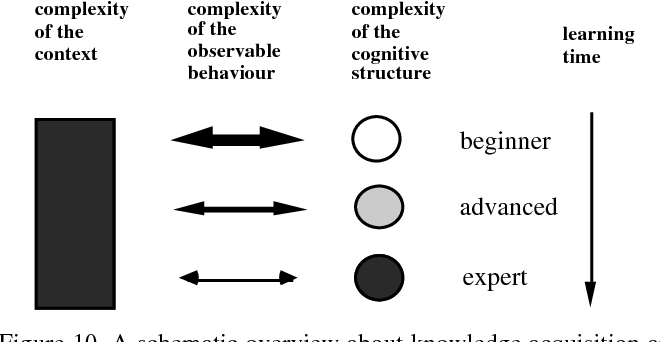 Figure 10. A schematic overview about knowledge acquisition and 'behavioural complexity'.