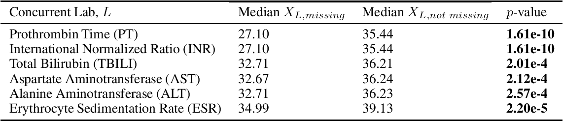 Figure 1 for Missingness as Stability: Understanding the Structure of Missingness in Longitudinal EHR data and its Impact on Reinforcement Learning in Healthcare