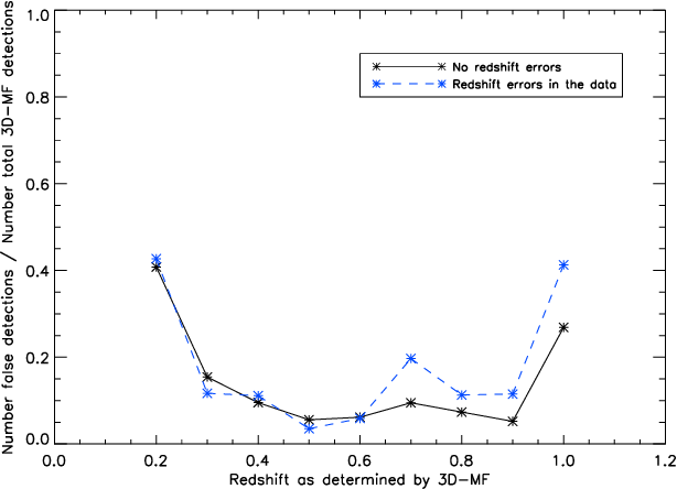 Figure 9 from 3D-Matched-Filter Galaxy Cluster Finder I: Selection