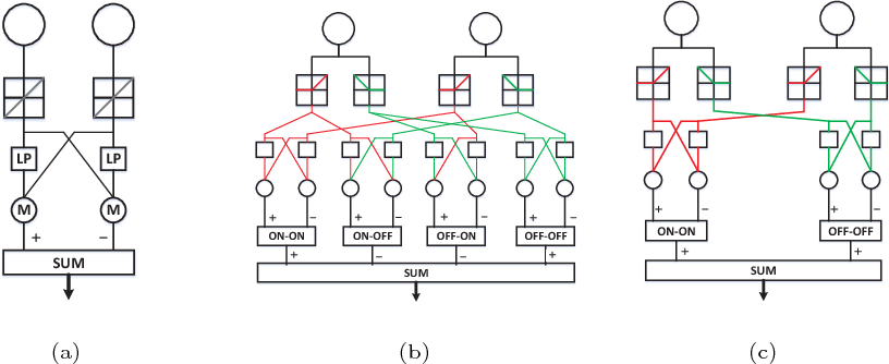 Figure 3 for A Directionally Selective Neural Network with Separated ON and OFF Pathways for Translational Motion Perception in a Visually Cluttered Environment
