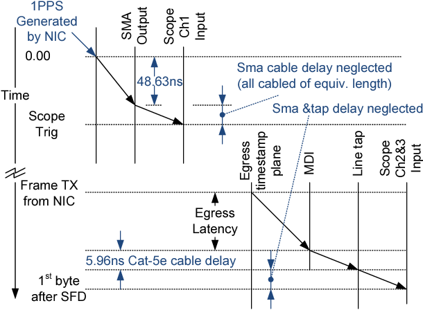 Figure 3 from Direct measurement of ingress and egress