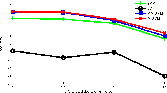 Figure 2 for Multi-Task Regularization with Covariance Dictionary for Linear Classifiers