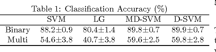 Figure 1 for Multi-Task Regularization with Covariance Dictionary for Linear Classifiers