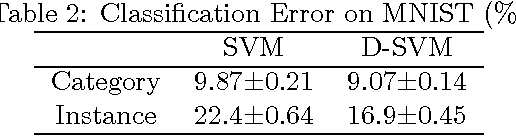 Figure 4 for Multi-Task Regularization with Covariance Dictionary for Linear Classifiers