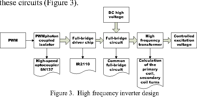 Figure 3 from Research and Development of Ultrasonic