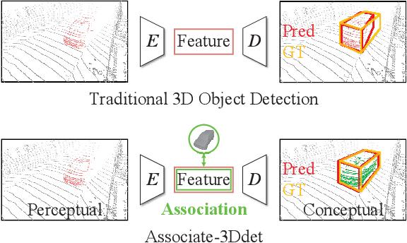 Figure 1 for Associate-3Ddet: Perceptual-to-Conceptual Association for 3D Point Cloud Object Detection