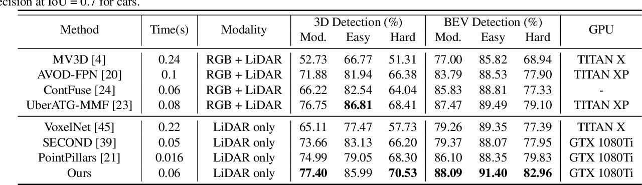 Figure 4 for Associate-3Ddet: Perceptual-to-Conceptual Association for 3D Point Cloud Object Detection