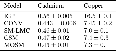 Table 3 from Spectral Mixture Kernels for Multi-Output