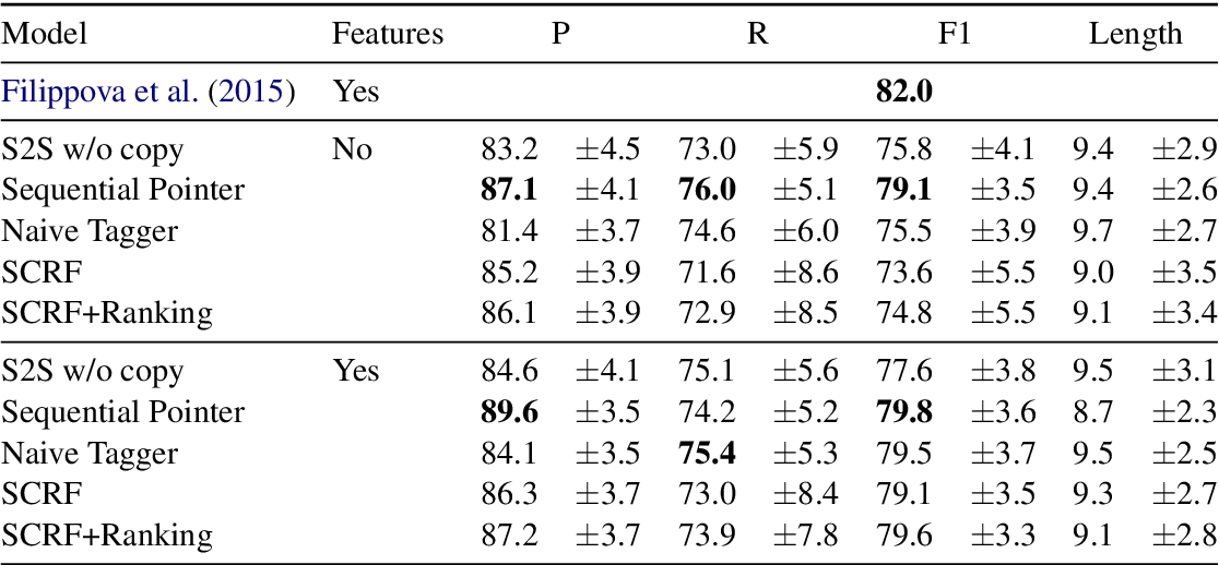 Figure 2 for Improving Human Text Comprehension through Semi-Markov CRF-based Neural Section Title Generation