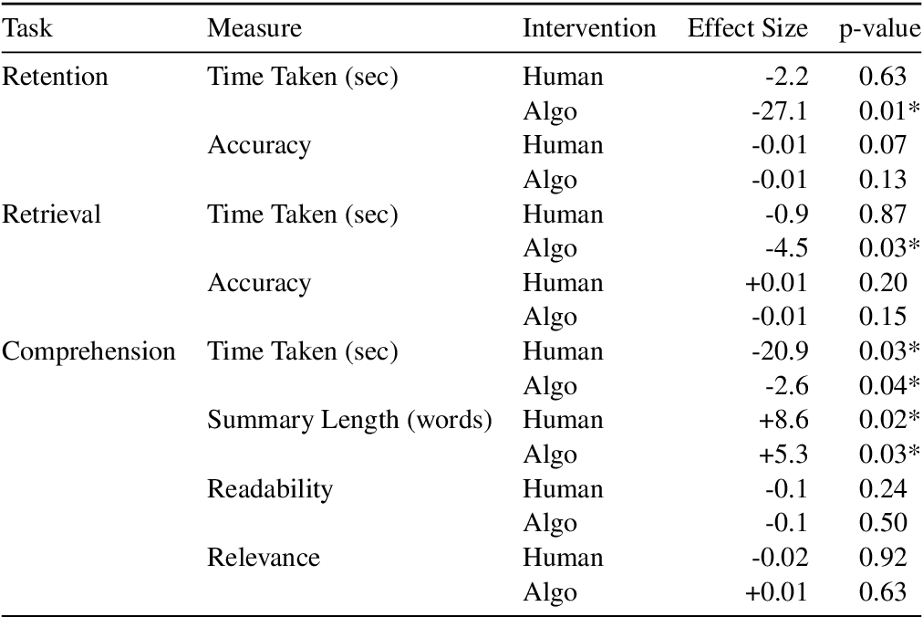 Figure 4 for Improving Human Text Comprehension through Semi-Markov CRF-based Neural Section Title Generation