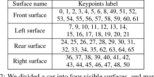 Figure 4 for ApolloCar3D: A Large 3D Car Instance Understanding Benchmark for Autonomous Driving
