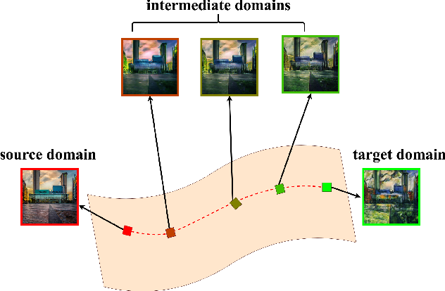 Figure 1 for DLOW: Domain Flow for Adaptation and Generalization