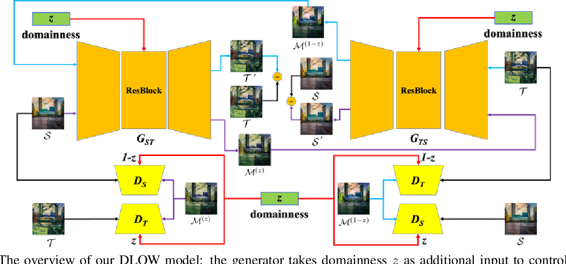 Figure 4 for DLOW: Domain Flow for Adaptation and Generalization