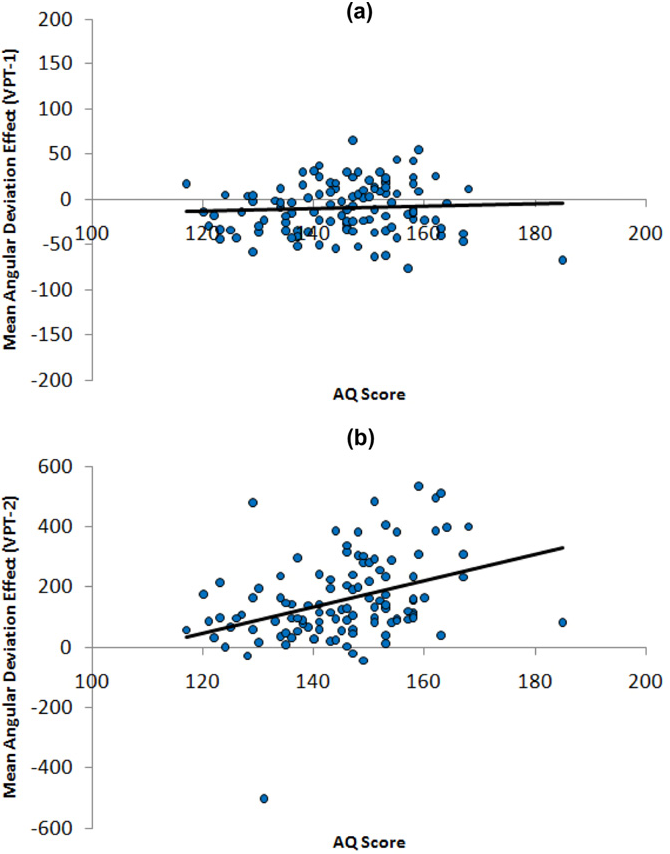 Fig. 2. Regressions demonstrating the predictive value of the AQ score in determining the mean angular deviation effect for VPT-1 (panel a) and VPT-2 (panel b).