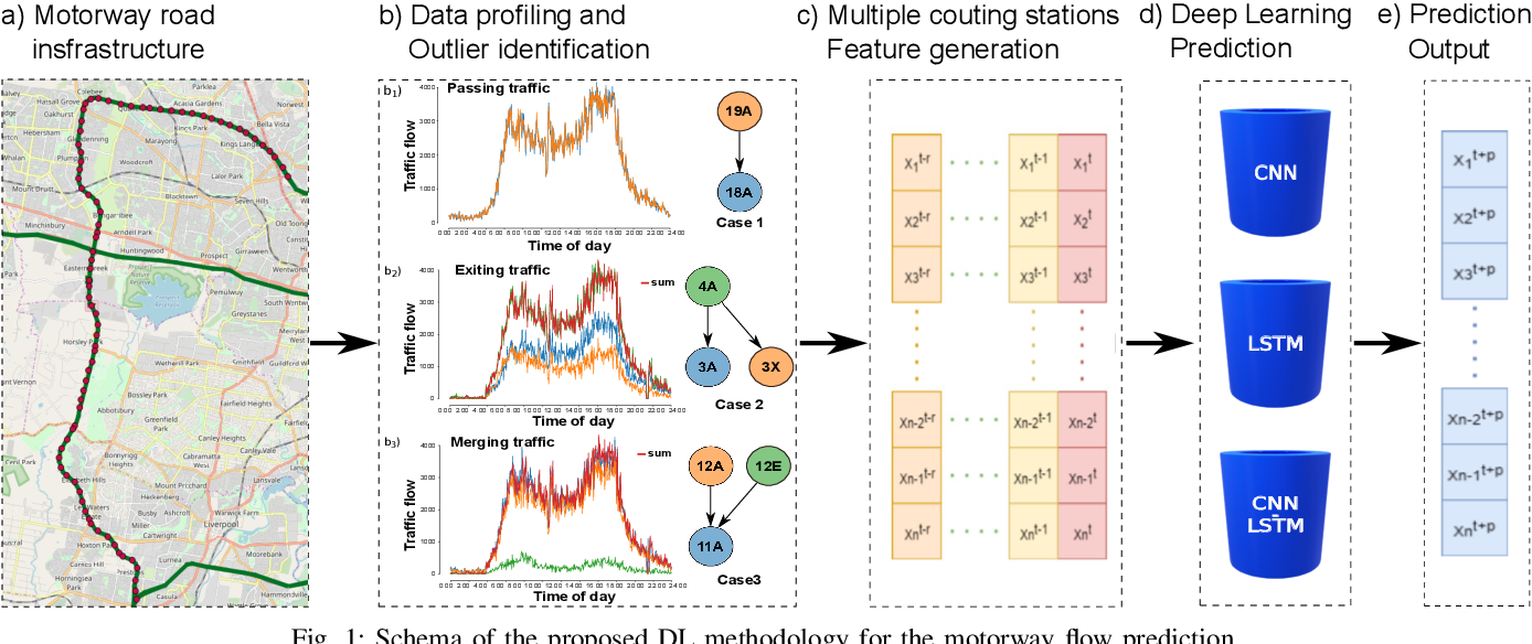 Figure 1 for Motorway Traffic Flow Prediction using Advanced Deep Learning