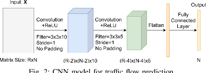 Figure 4 for Motorway Traffic Flow Prediction using Advanced Deep Learning