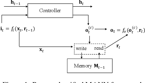 Figure 1 for Understanding Memory Modules on Learning Simple Algorithms
