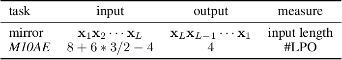 Figure 2 for Understanding Memory Modules on Learning Simple Algorithms