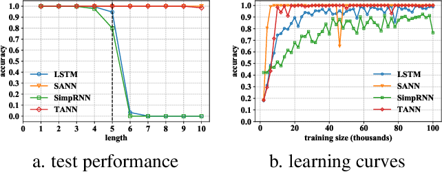 Figure 3 for Understanding Memory Modules on Learning Simple Algorithms