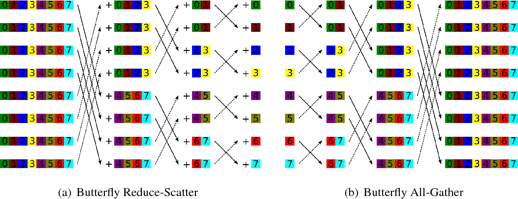 Figure 14 from CS 554 / CSE 512 : Parallel Numerical