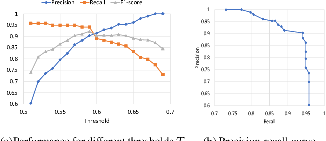 Figure 4 for A Deep Learning based Pipeline for Efficient Oral Cancer Screening on Whole Slide Images