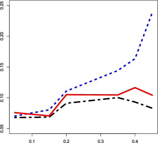 Figure 1 for Optimal classification in sparse Gaussian graphic model