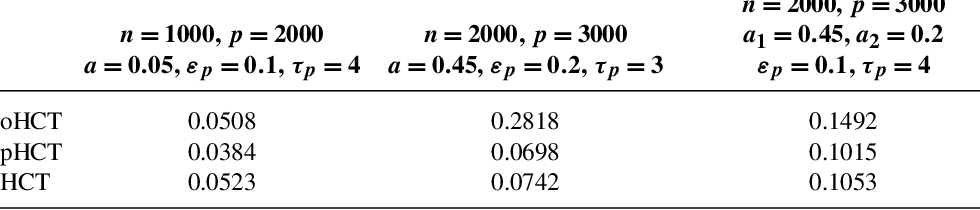 Figure 2 for Optimal classification in sparse Gaussian graphic model