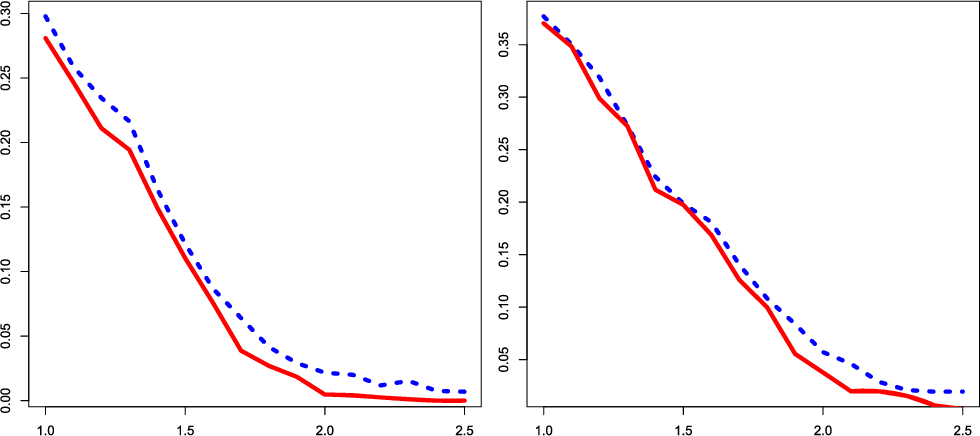 Figure 4 for Optimal classification in sparse Gaussian graphic model