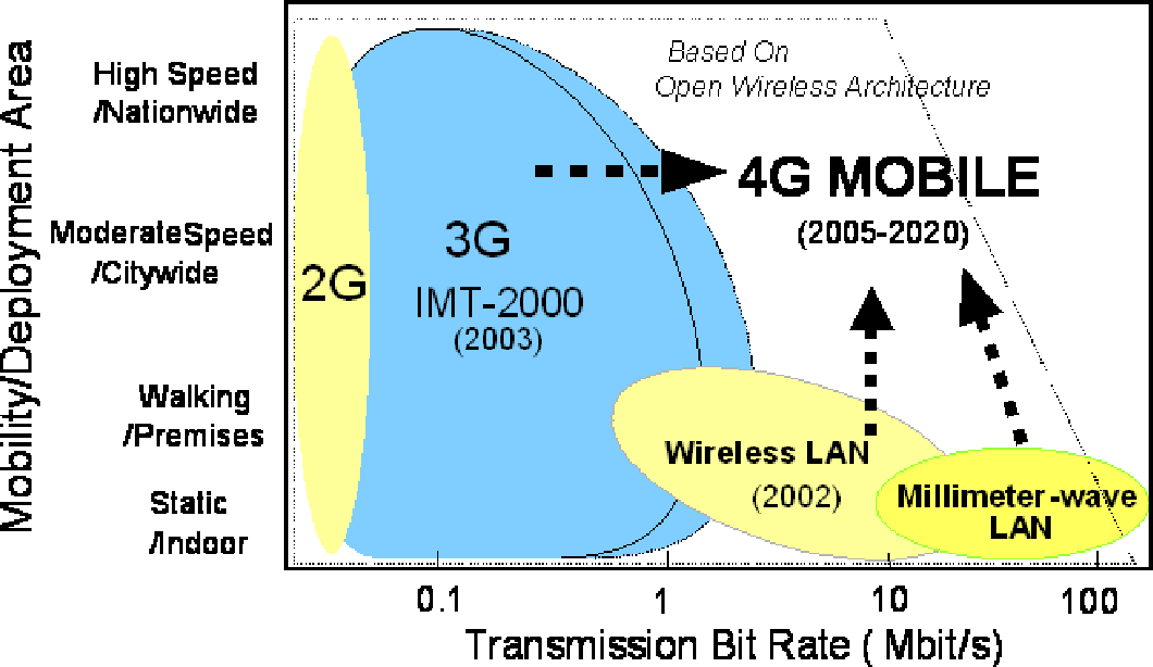 figure 1: wireless evolution to 4g mobile based on open wireless  architecture (owa)