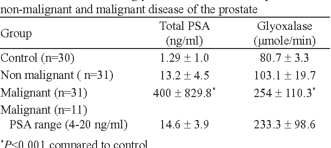 Table I. Serum PSA and glyoxalase in control and patients with non-malignant and malignant disease of the prostate