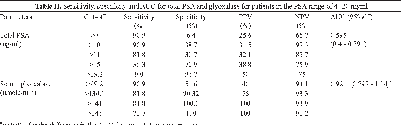 Table II. Sensitivity, specificity and AUC for total PSA and glyoxalase for patients in the PSA range of 4- 20 ng/ml