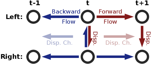 Figure 4 for A Large Dataset to Train Convolutional Networks for Disparity, Optical Flow, and Scene Flow Estimation