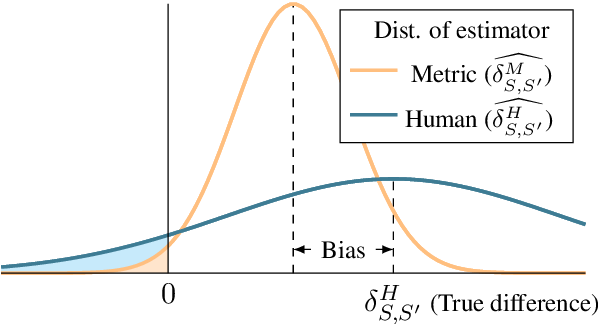 Figure 1 for The statistical advantage of automatic NLG metrics at the system level