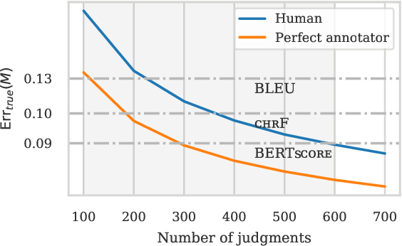 Figure 3 for The statistical advantage of automatic NLG metrics at the system level