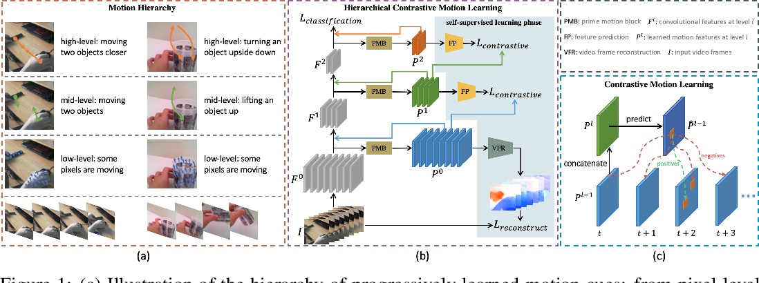Figure 1 for Hierarchical Contrastive Motion Learning for Video Action Recognition
