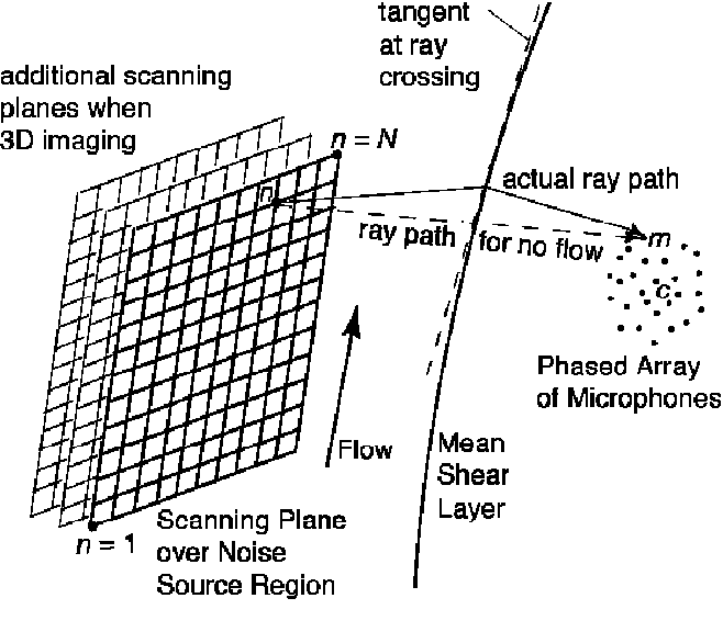 PDF] A Deconvolution Approach for the Mapping of Acoustic Sources