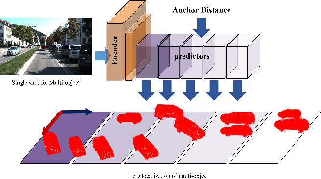 Figure 1 for Anchor Distance for 3D Multi-Object Distance Estimation from 2D Single Shot