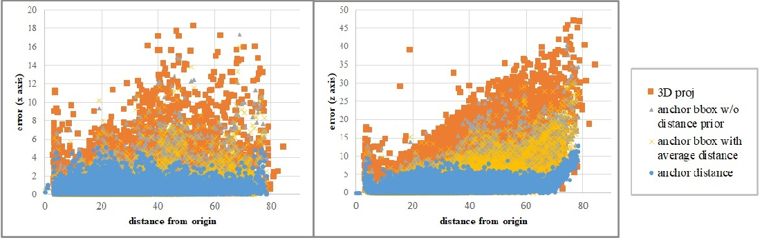 Figure 2 for Anchor Distance for 3D Multi-Object Distance Estimation from 2D Single Shot