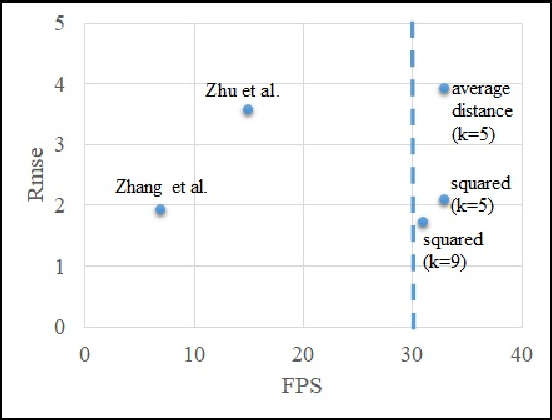 Figure 3 for Anchor Distance for 3D Multi-Object Distance Estimation from 2D Single Shot