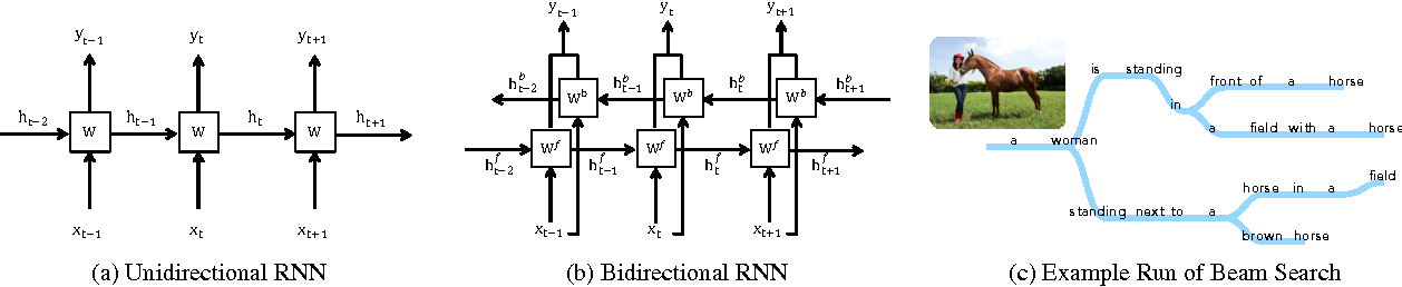 Figure 3 for Bidirectional Beam Search: Forward-Backward Inference in Neural Sequence Models for Fill-in-the-Blank Image Captioning