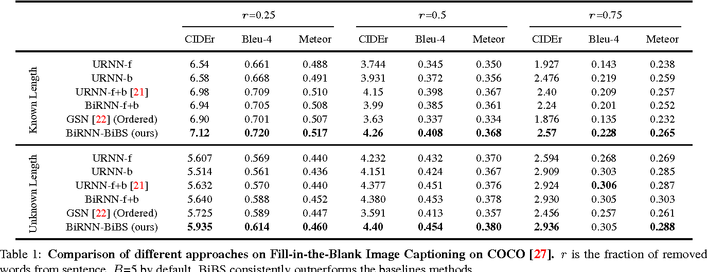 Figure 2 for Bidirectional Beam Search: Forward-Backward Inference in Neural Sequence Models for Fill-in-the-Blank Image Captioning