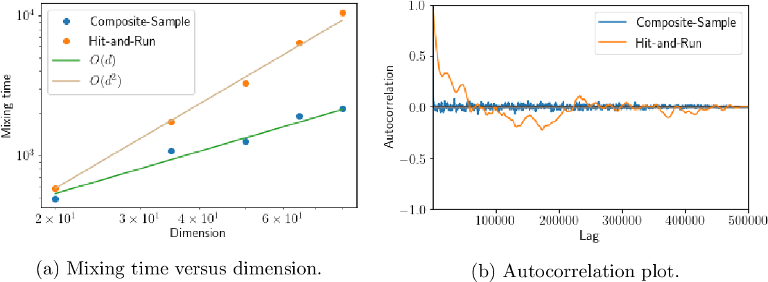 Figure 1 for Composite Logconcave Sampling with a Restricted Gaussian Oracle