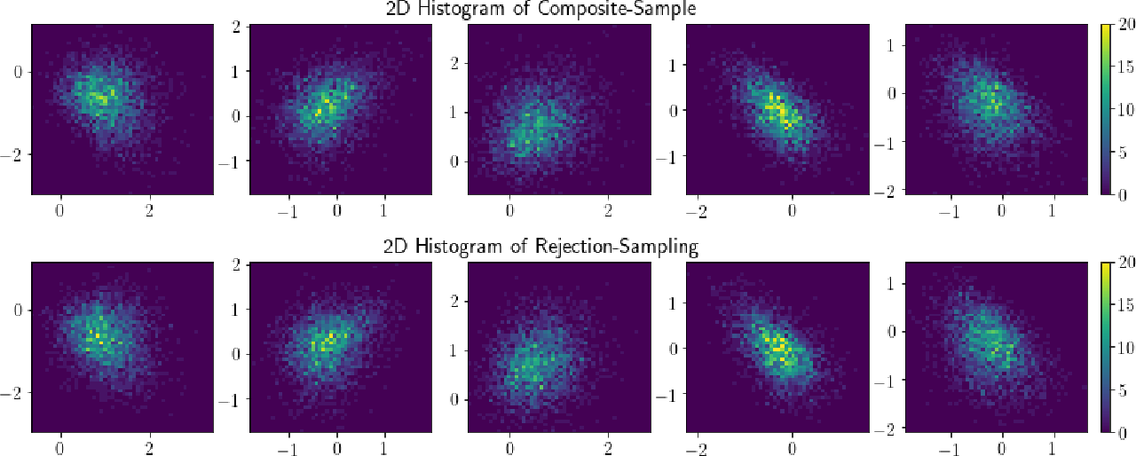 Figure 2 for Composite Logconcave Sampling with a Restricted Gaussian Oracle