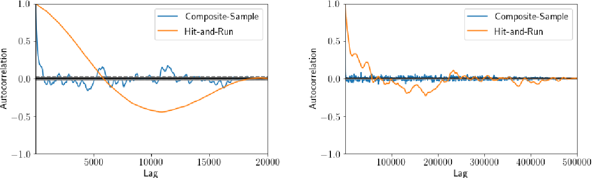 Figure 3 for Composite Logconcave Sampling with a Restricted Gaussian Oracle