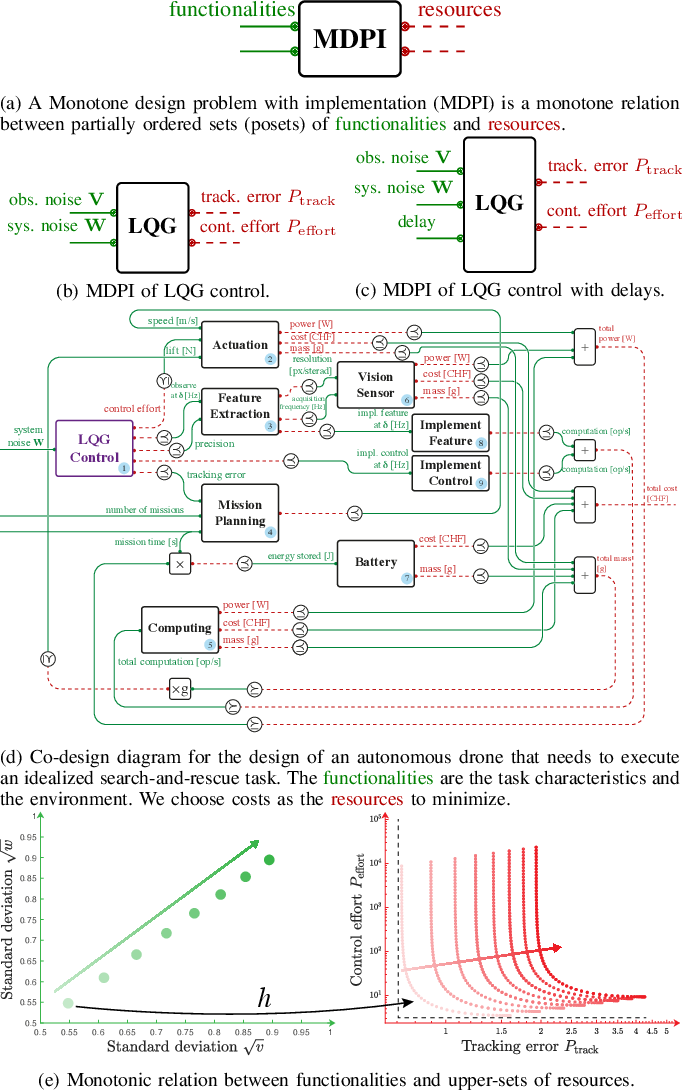 Figure 1 for Co-Design of Autonomous Systems: From Hardware Selection to Control Synthesis
