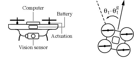 Figure 2 for Co-Design of Autonomous Systems: From Hardware Selection to Control Synthesis